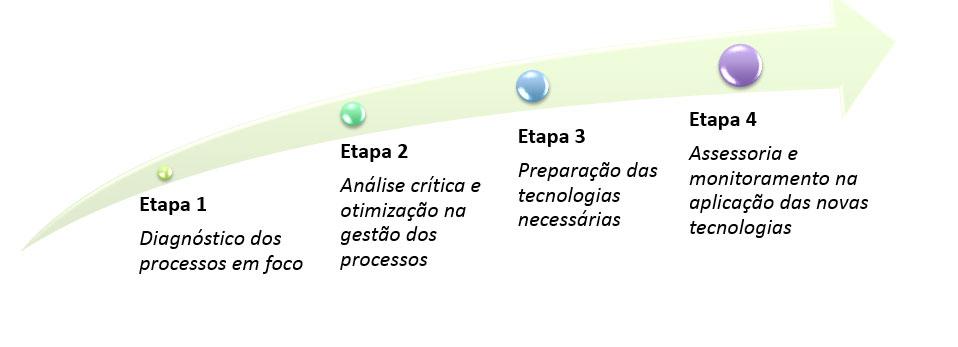 Processo de gestão